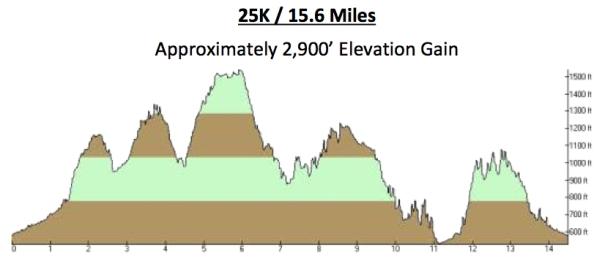 Elevation profile for the Skirt N Dirt 25K