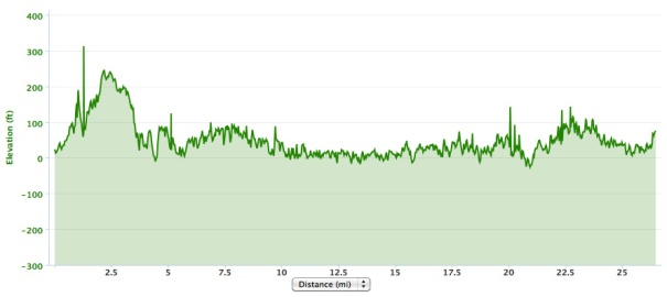 Elevation profile.  The unevenness of it makes me second guess the 1200' elevation gain.