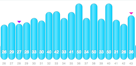 Weekly mileage graph, from dailymile