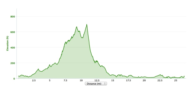 Total elevation gain according to my Garmin: 1000'