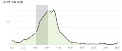 Elevation profile for the Oakland Marathon.