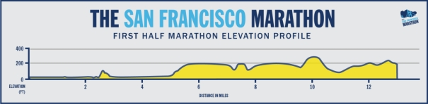 1st-Half-Marathon-Elevation-Profile-1024x252