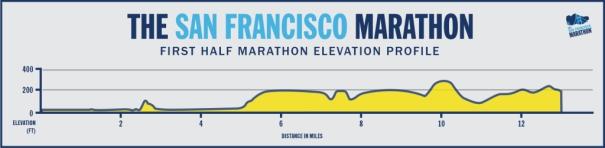 1st-Half-Marathon-Elevation-Profile-1024x252
