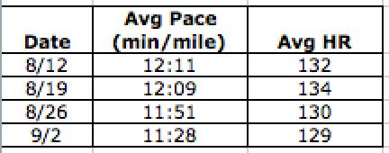 A summary of my Tuesday morning runs.