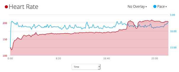 HR and pace data from the 5K By the Bay in August.