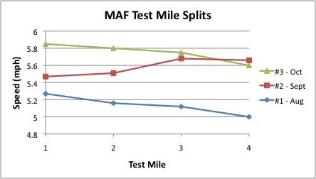 MAF mile splits