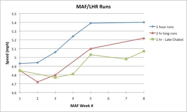 MAF runs
