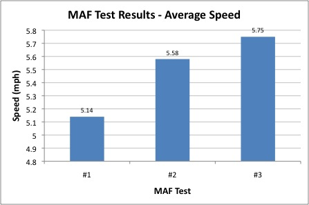 MAF Test results
