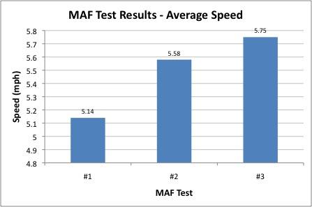 MAF Test results