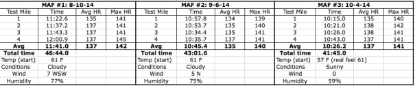 MAF Test table Oct 2014 copy