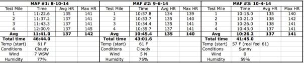 MAF Test table Oct 2014 copy