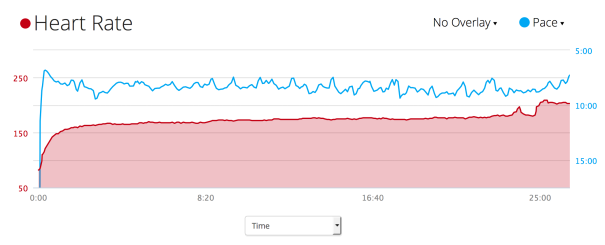 HR and pace data from the LMJS 5K this past Sunday.